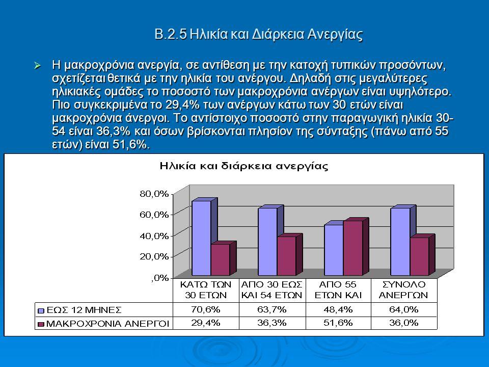 Β.2.5 Ηλικία και Διάρκεια Ανεργίας