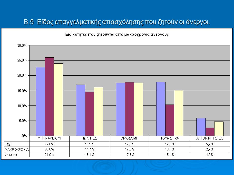 Β.5 Είδος επαγγελματικής απασχόλησης που ζητούν οι άνεργοι.