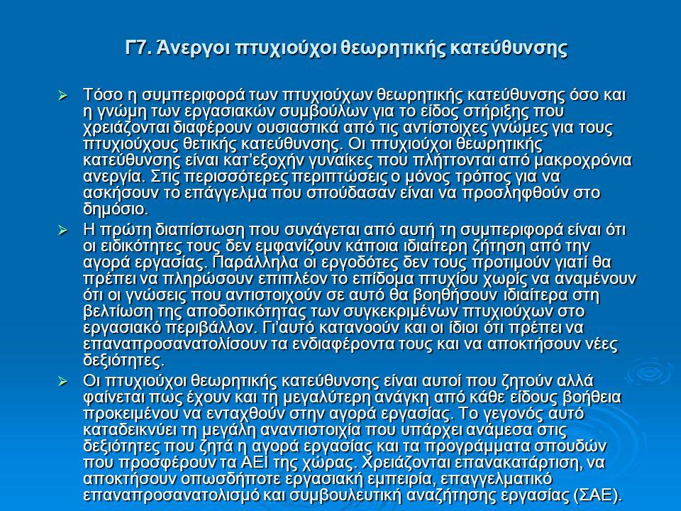 Γ7. Άνεργοι πτυχιούχοι θεωρητικής κατεύθυνσης