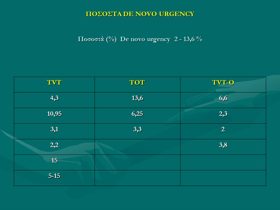 ΠΟΣΟΣΤΑ DE NOVO URGENCY Ποσοστά (%) De novo urgency 2 - 13,6 %