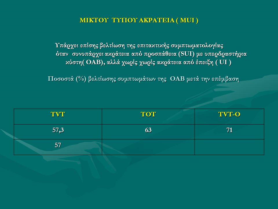 ΜΙΚΤΟΥ ΤΥΠΟΥ ΑΚΡΑΤΕΙΑ ( MUI ) Υπάρχει επίσης βελτίωση της επιτακτικής συμπτωματολογίας όταν συνυπάρχει ακράτεια από προσπάθεια (SUI) με υπερδραστήρια κύστη( ΟΑΒ), αλλά χωρίς χωρίς ακράτεια από έπειξη ( UI ) Ποσοστά (%) βελτίωσης συμπτωμάτων της ΟΑΒ μετά την επέμβαση