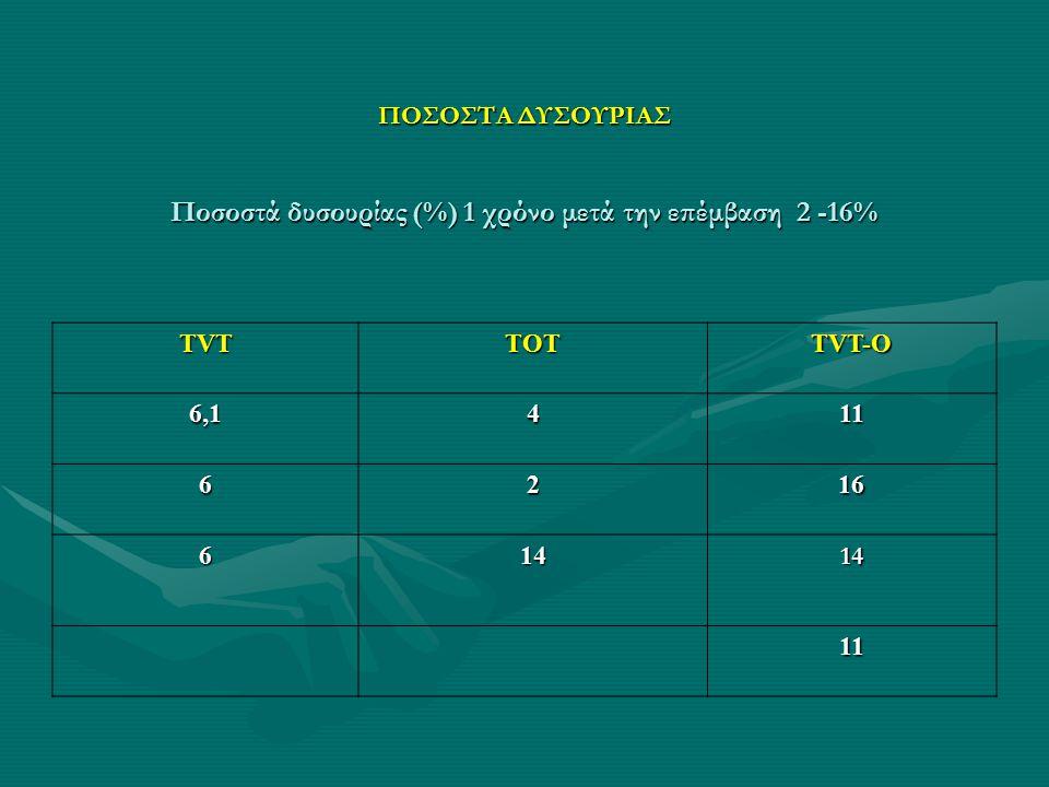 ΠΟΣΟΣΤΑ ΔΥΣΟΥΡΙΑΣ Ποσοστά δυσουρίας (%) 1 χρόνο μετά την επέμβαση 2 -16%