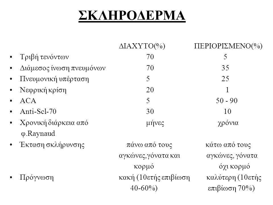 ΣΚΛΗΡΟΔΕΡΜΑ ΔΙΑΧΥΤΟ(%) ΠΕΡΙΟΡΙΣΜΕΝΟ(%) Τριβή τενόντων 70 5