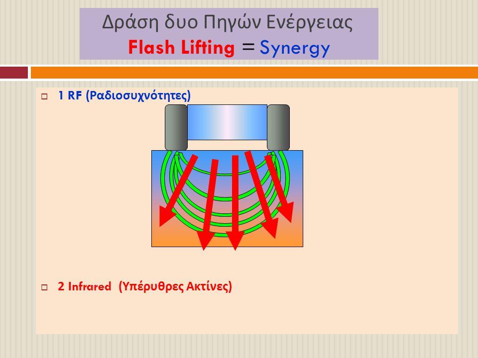 Δράση δυο Πηγών Ενέργειας Flash Lifting = Synergy