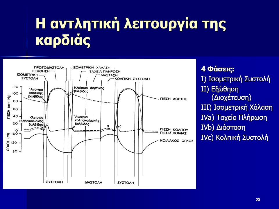 Η αντλητική λειτουργία της καρδιάς