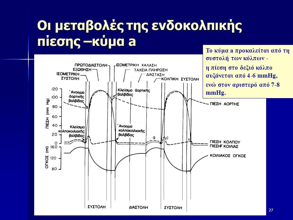 Οι μεταβολές της ενδοκολπικής πίεσης –κύμα a