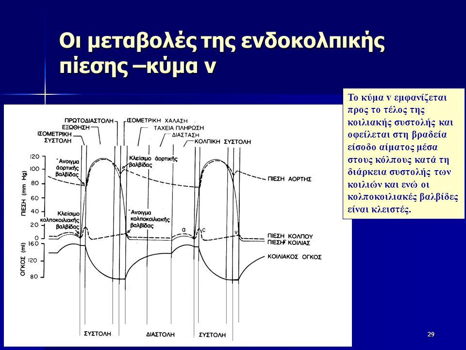 Οι μεταβολές της ενδοκολπικής πίεσης –κύμα v