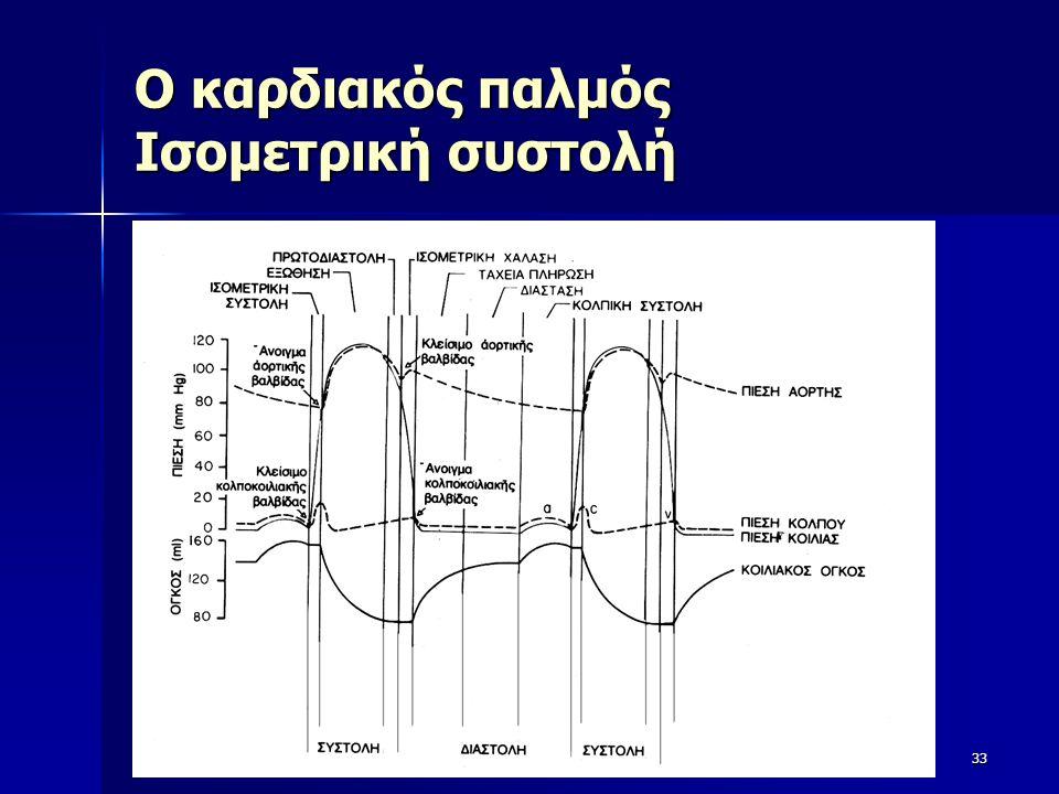 Ο καρδιακός παλμός Ισομετρική συστολή