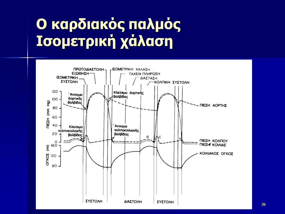 Ο καρδιακός παλμός Ισομετρική χάλαση