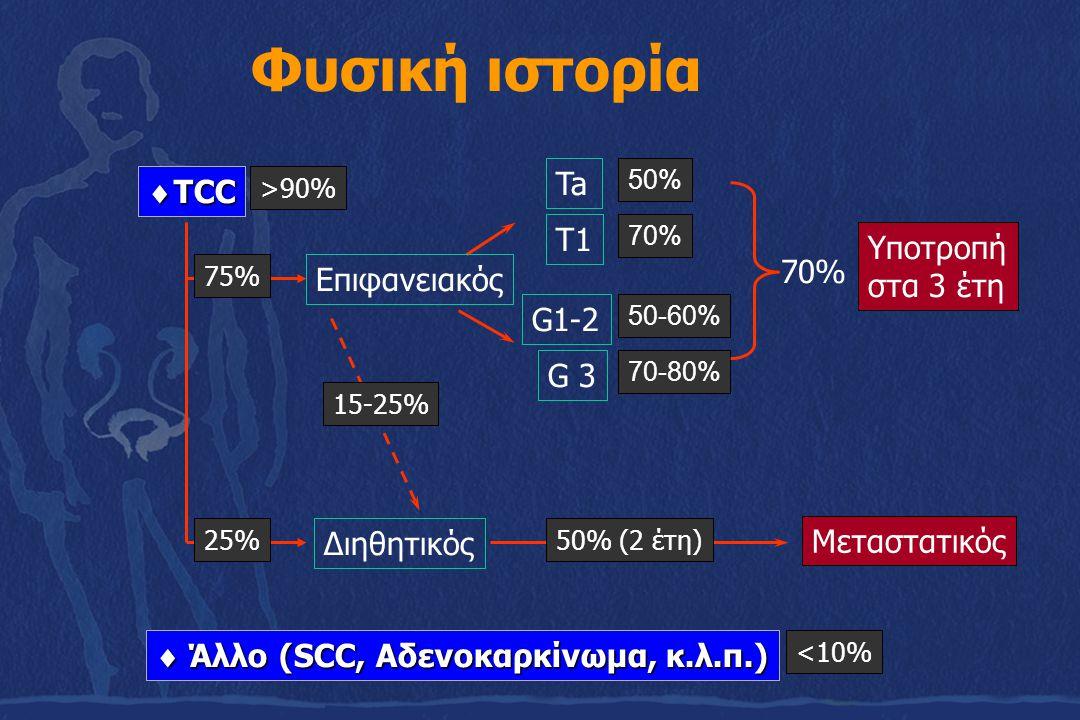 Φυσική ιστορία Ta TCC T1 Υποτροπή στα 3 έτη Επιφανειακός G1-2 G 3