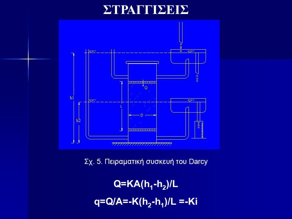 Σχ. 5. Πειραματική συσκευή του Darcy