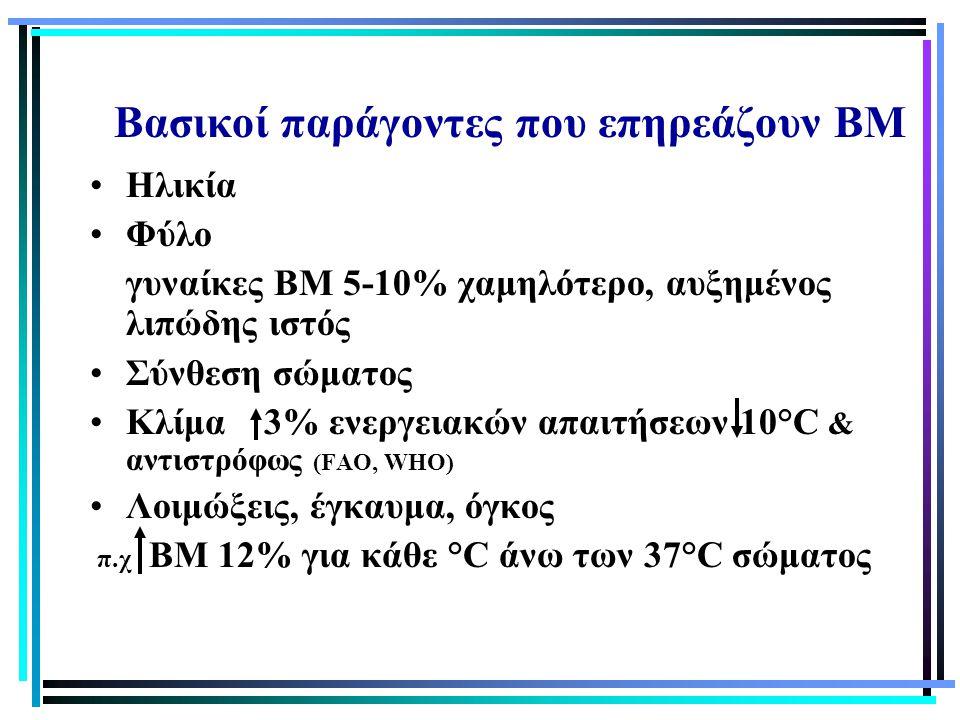 Βασικοί παράγοντες που επηρεάζουν ΒΜ