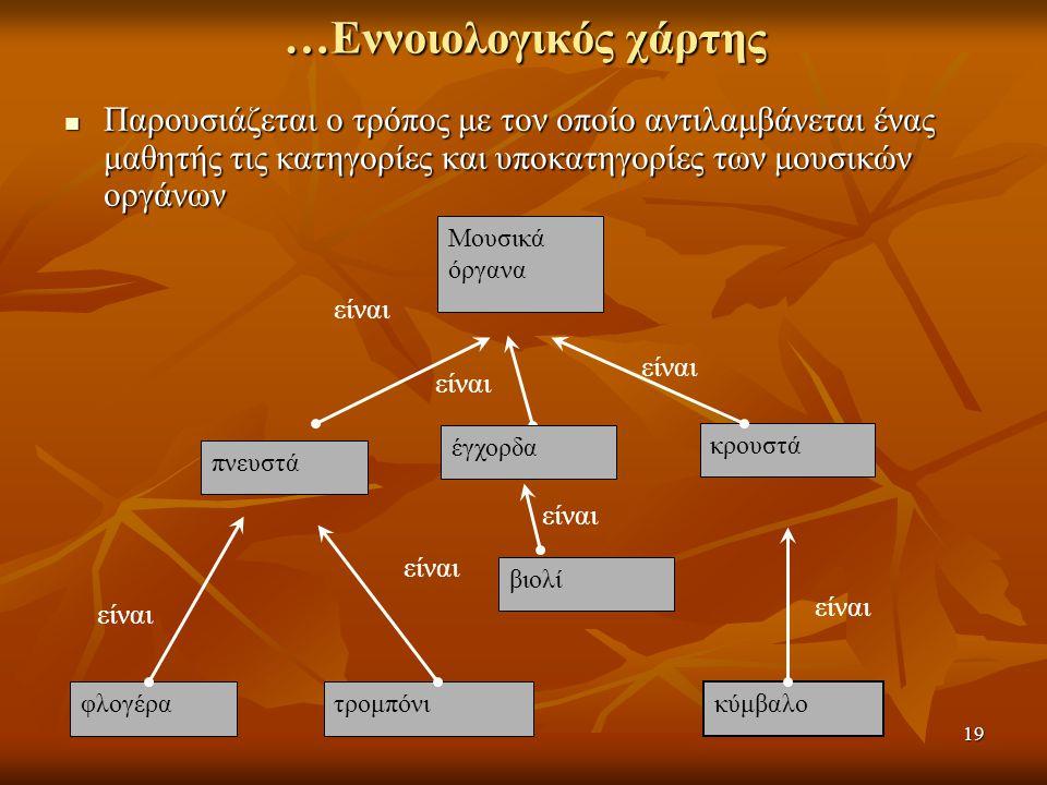 …Εννοιολογικός χάρτης