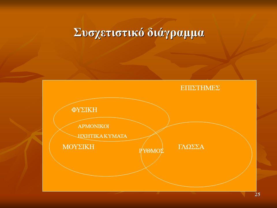 Συσχετιστικό διάγραμμα