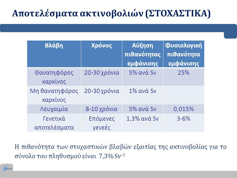 Αποτελέσματα ακτινοβολιών (ΣΤΟΧΑΣΤΙΚΑ)