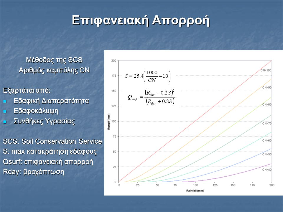 Επιφανειακή Απορροή Μέθοδος της SCS Αριθμός καμπύλης CN Εξαρτάται από: