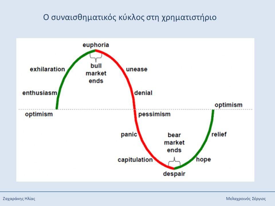 O συναισθηματικός κύκλος στη χρηματιστήριο