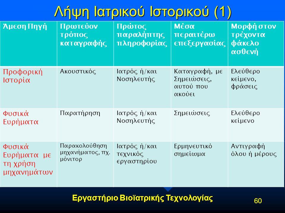 Λήψη Ιατρικού Ιστορικού (1)