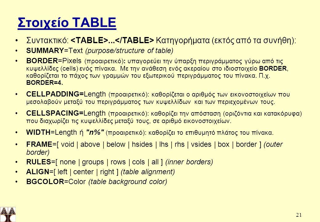 Στοιχείο TABLE Συντακτικό: <TABLE>...</TABLE> Κατηγορήματα (εκτός από τα συνήθη): SUMMARY=Text (purpose/structure of table)