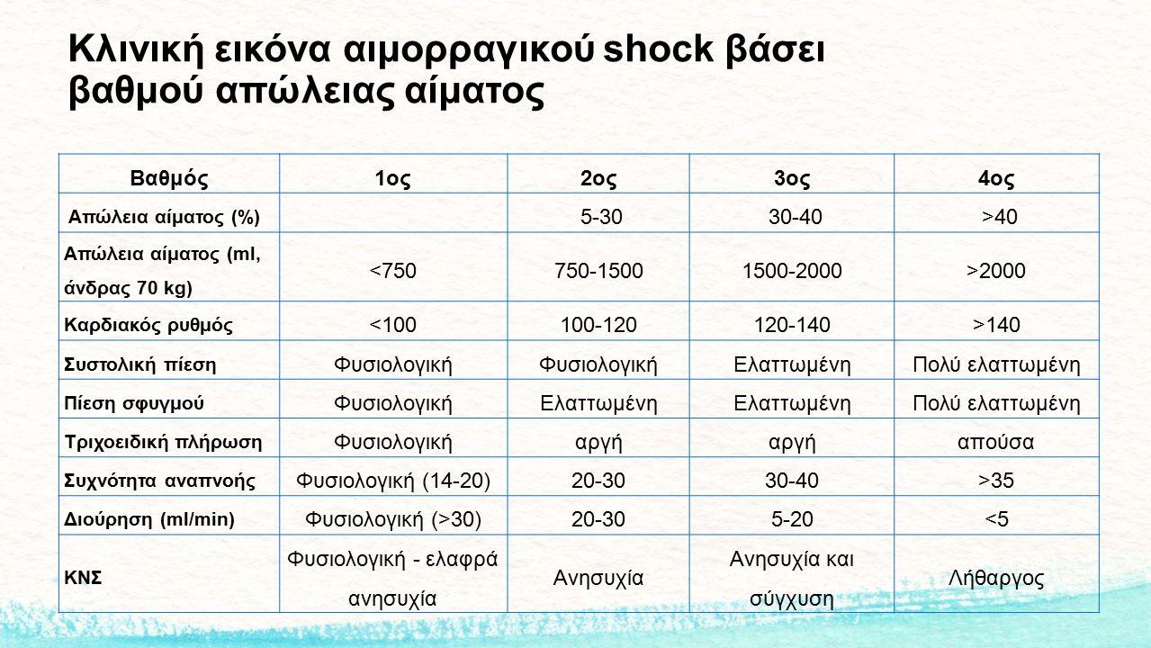 Κλινική εικόνα αιμορραγικού shock βάσει βαθμού απώλειας αίματος