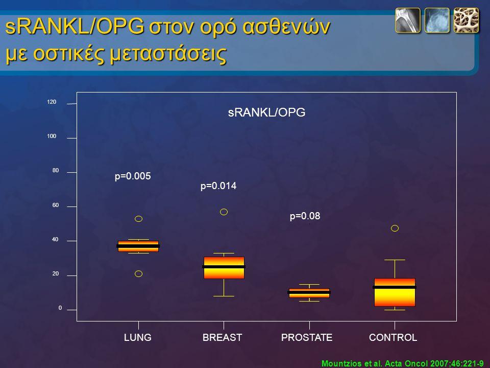 sRANKL/OPG στον ορό ασθενών με οστικές μεταστάσεις