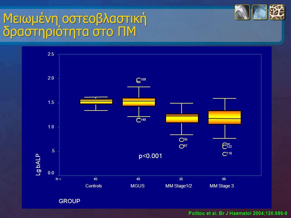 Μειωμένη οστεοβλαστική δραστηριότητα στο ΠΜ