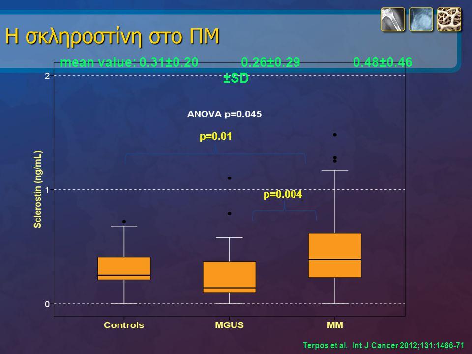 Η σκληροστίνη στο ΠΜ mean value: 0.31±0.20 0.26±0.29 0.48±0.46 ±SD