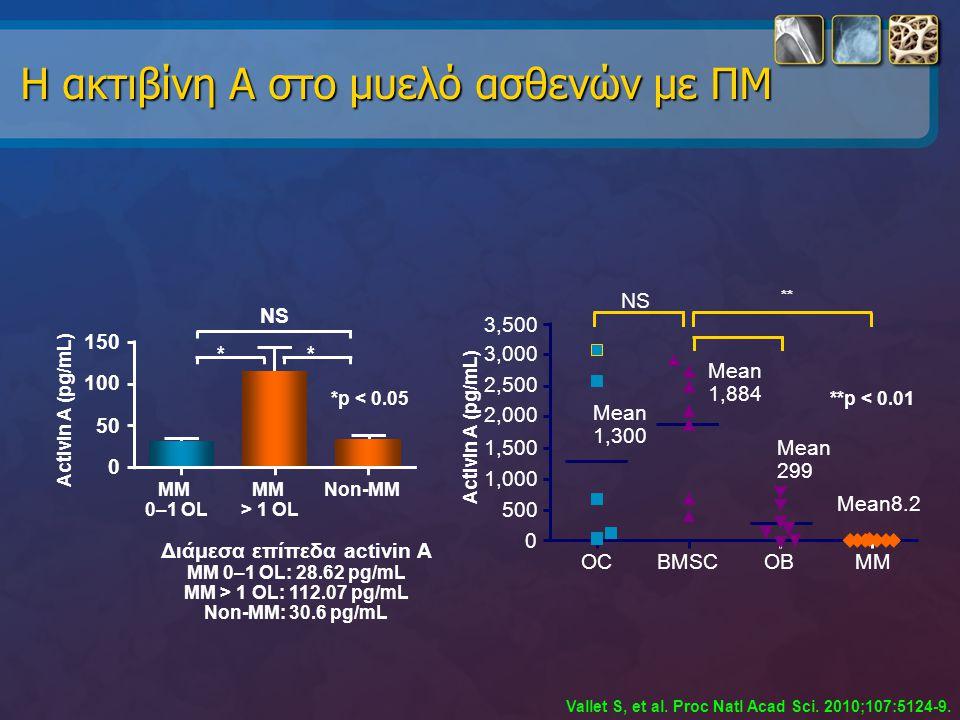 Η ακτιβίνη Α στο μυελό ασθενών με ΠΜ