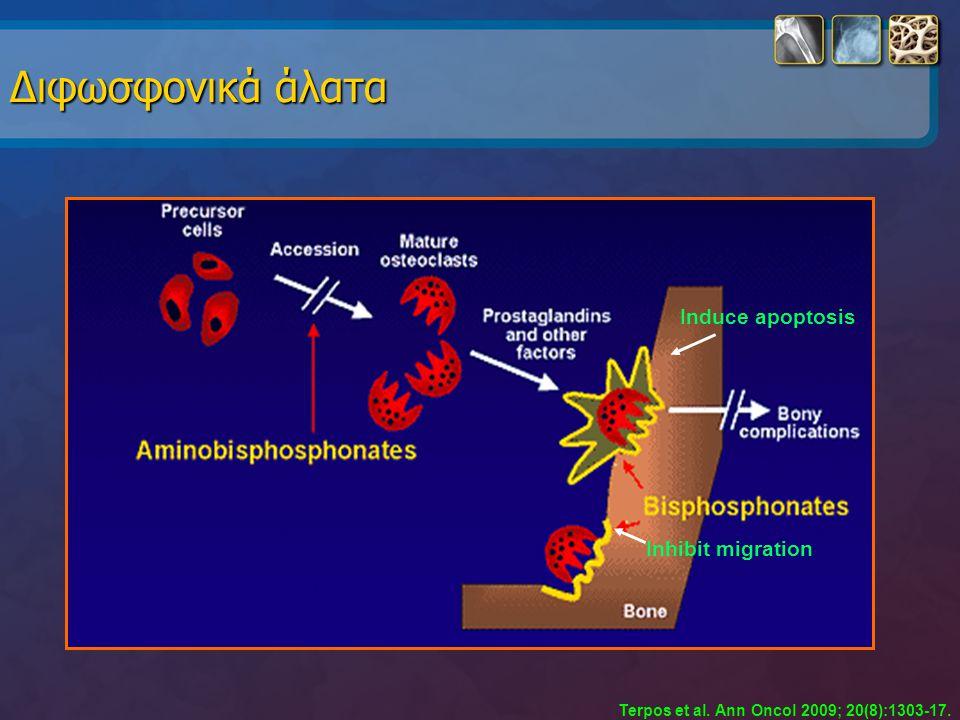 Διφωσφονικά άλατα Induce apoptosis Inhibit migration