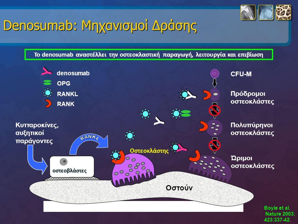 Denosumab: Μηχανισμοί Δράσης