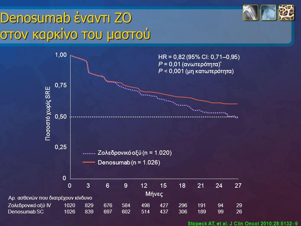 Denosumab έναντι ΖΟ στον καρκίνο του μαστού