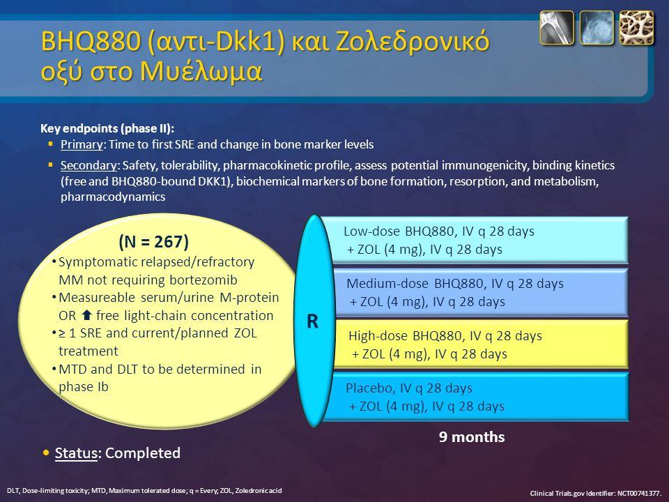 BHQ880 (αντι-Dkk1) και Zoλεδρονικό οξύ στο Μυέλωμα