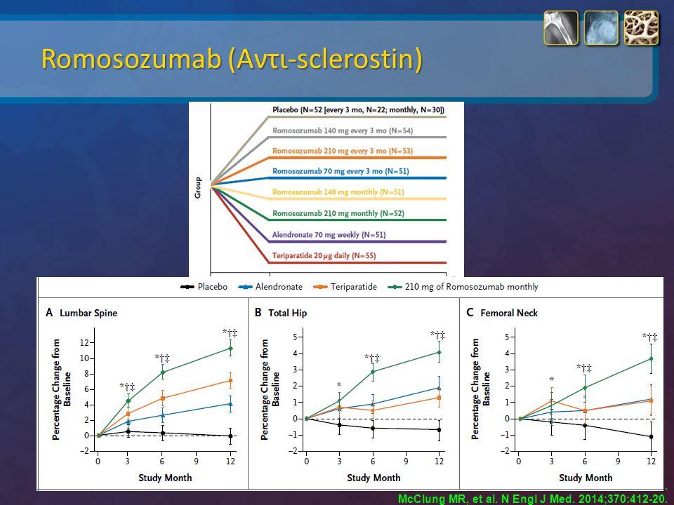 Romosozumab (Αντι-sclerostin)