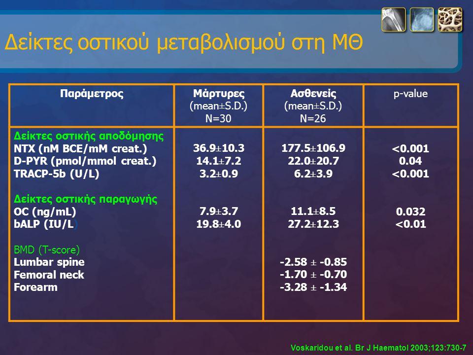 Δείκτες οστικού μεταβολισμού στη ΜΘ
