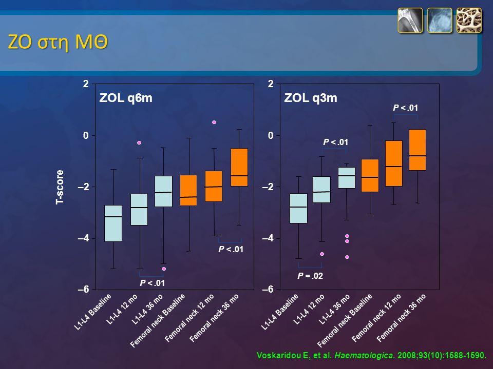 ΖΟ στη ΜΘ ZOL q6m ZOL q3m 2 T-score –2 –4 –6 L1-L4 Baseline