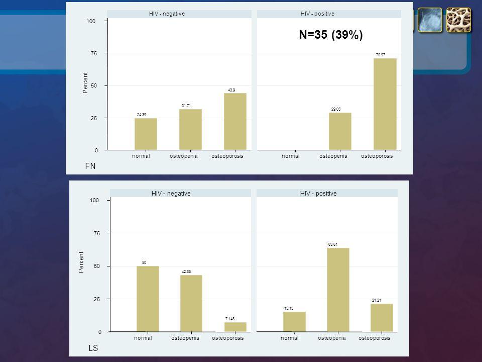 N=35 (39%) FN LS Percent HIV - negative HIV - positive Percent 25 50