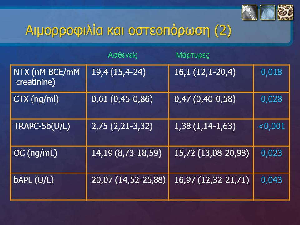 Αιμορροφιλία και οστεοπόρωση (2)