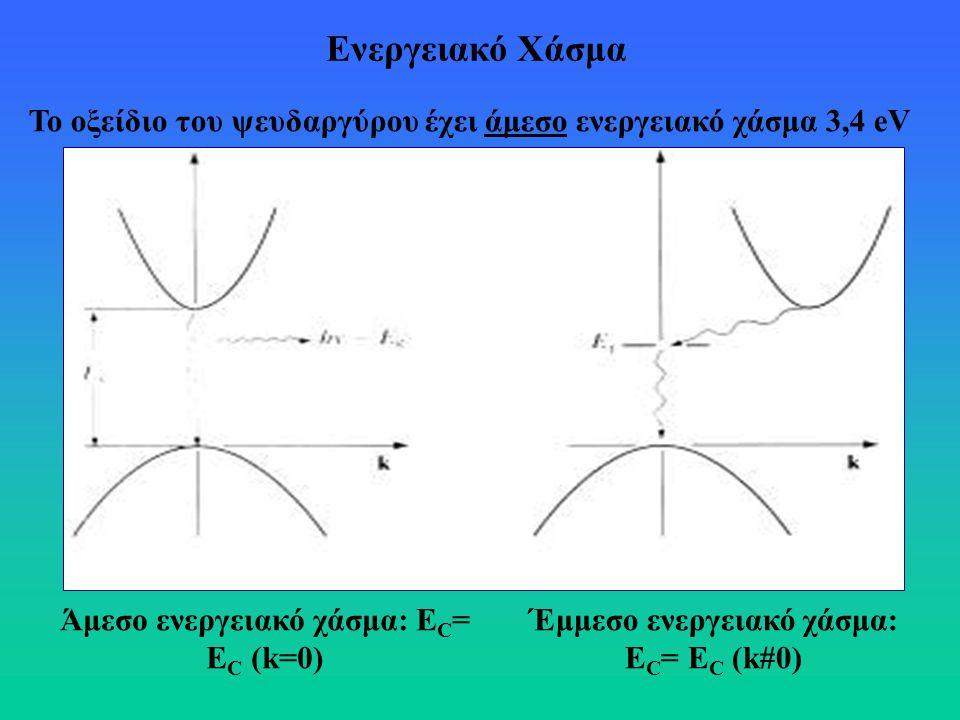 Ενεργειακό Χάσμα Το οξείδιο του ψευδαργύρου έχει άμεσο ενεργειακό χάσμα 3,4 eV. Άμεσο ενεργειακό χάσμα: EC= EC (k=0)