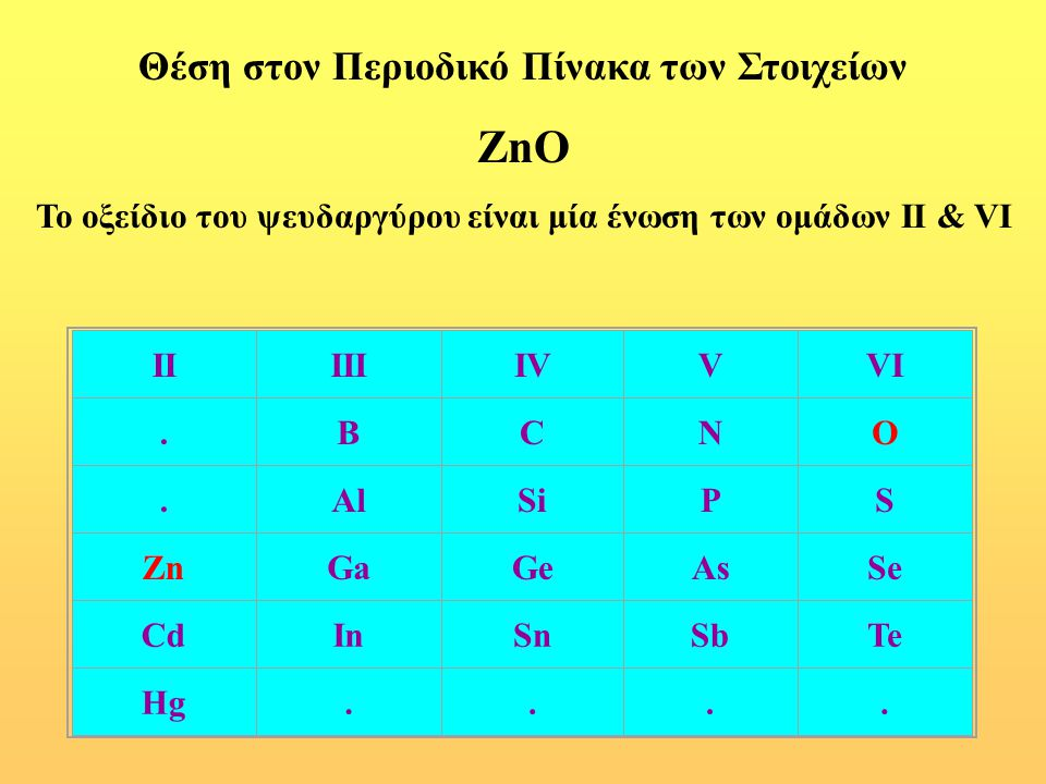 ZnO Θέση στον Περιοδικό Πίνακα των Στοιχείων