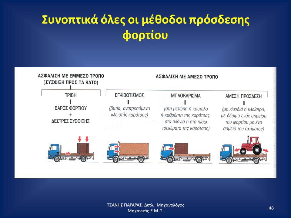 Συνοπτικά όλες οι μέθοδοι πρόσδεσης φορτίου