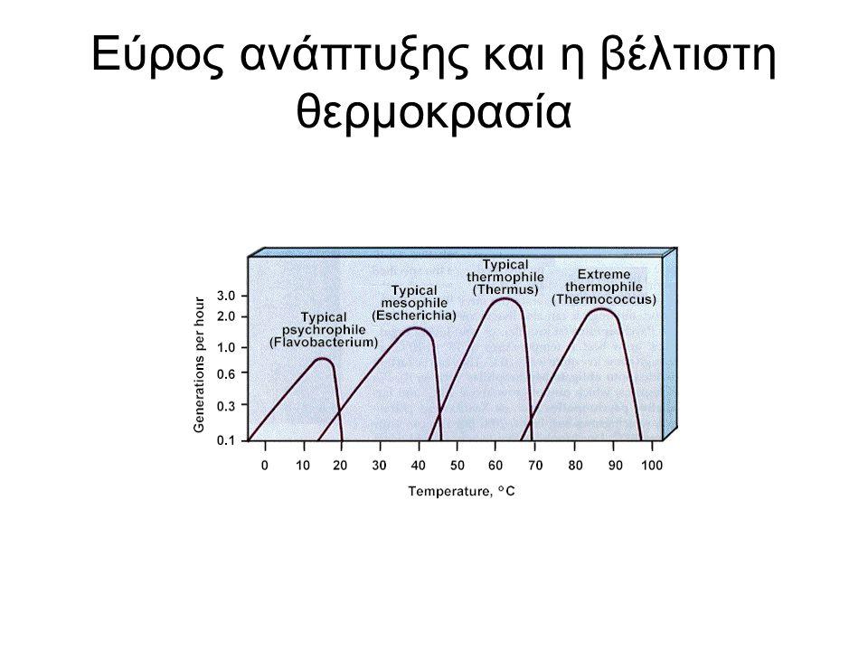 Εύρος ανάπτυξης και η βέλτιστη θερμοκρασία