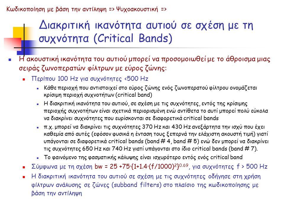 Διακριτική ικανότητα αυτιού σε σχέση με τη συχνότητα (Critical Bands)