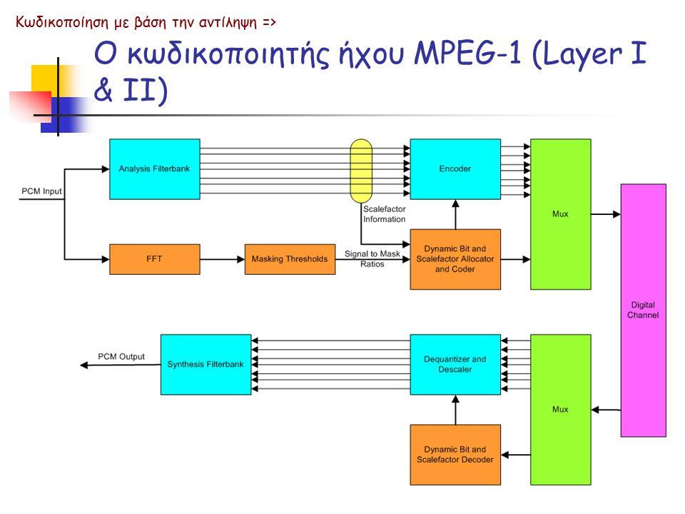 Ο κωδικοποιητής ήχου MPEG-1 (Layer I & II)