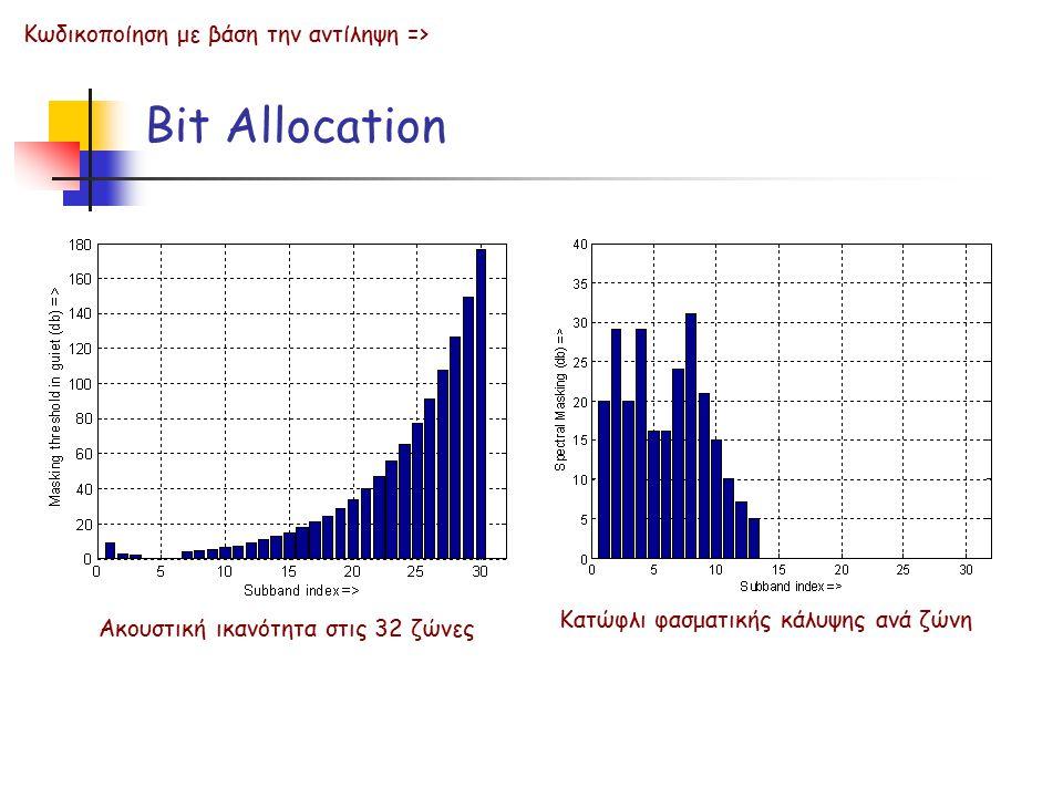 Bit Allocation Κωδικοποίηση με βάση την αντίληψη =>