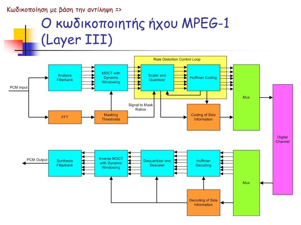Ο κωδικοποιητής ήχου MPEG-1 (Layer III)