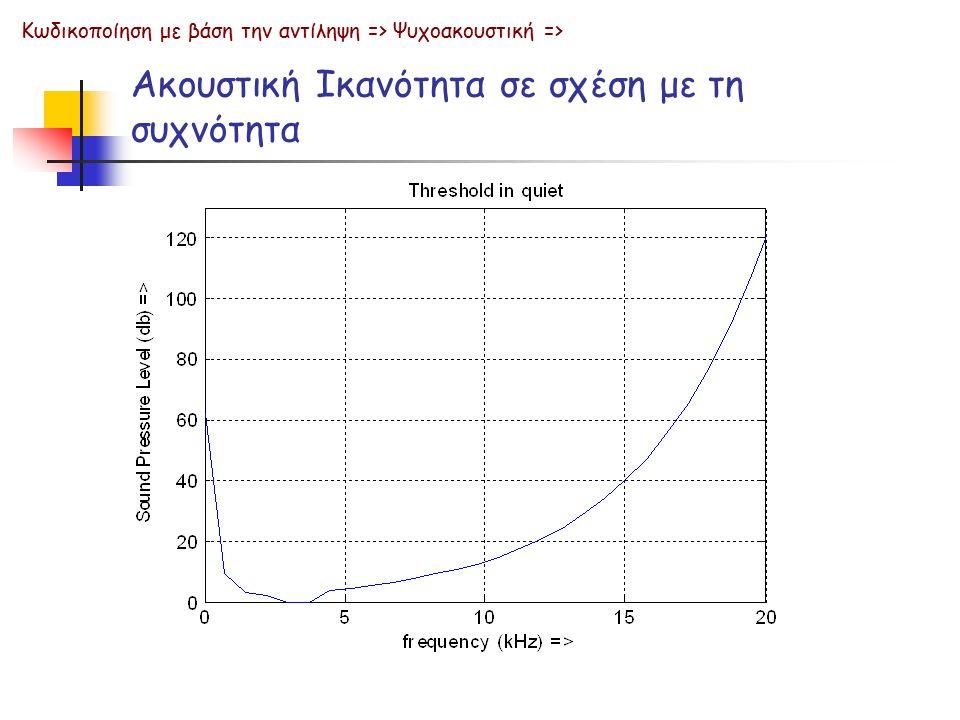 Ακουστική Ικανότητα σε σχέση με τη συχνότητα