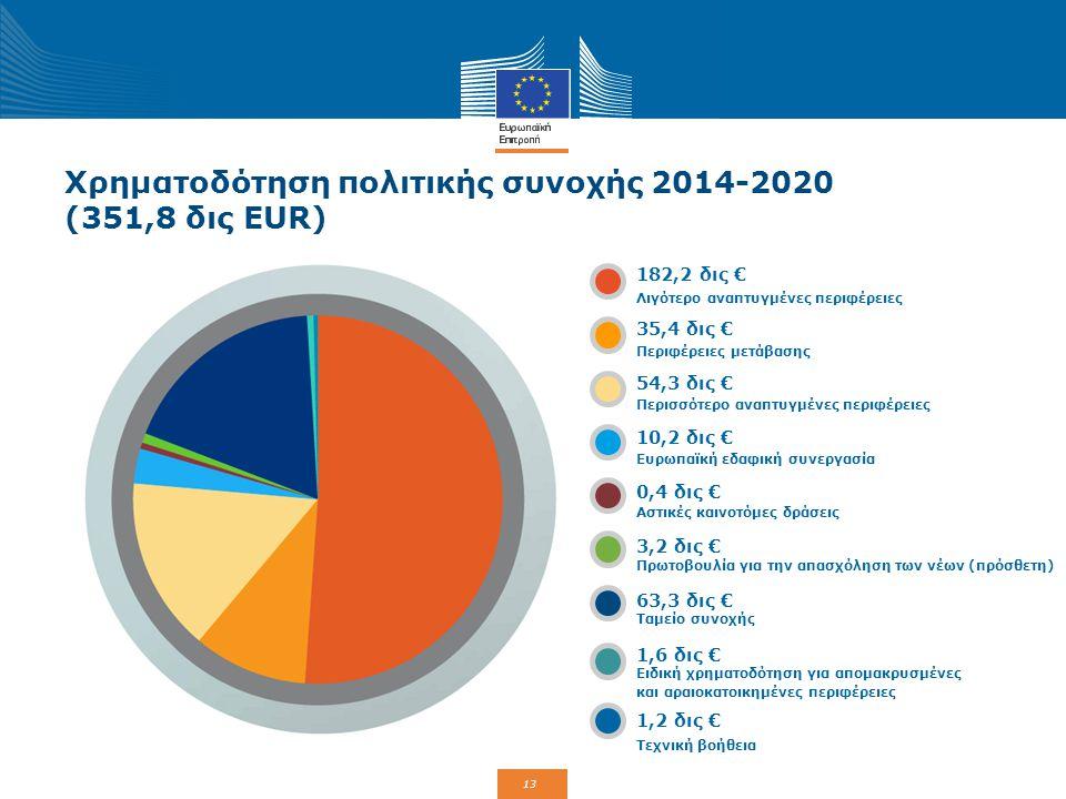 Χρηματοδότηση πολιτικής συνοχής 2014-2020 (351,8 δις EUR)