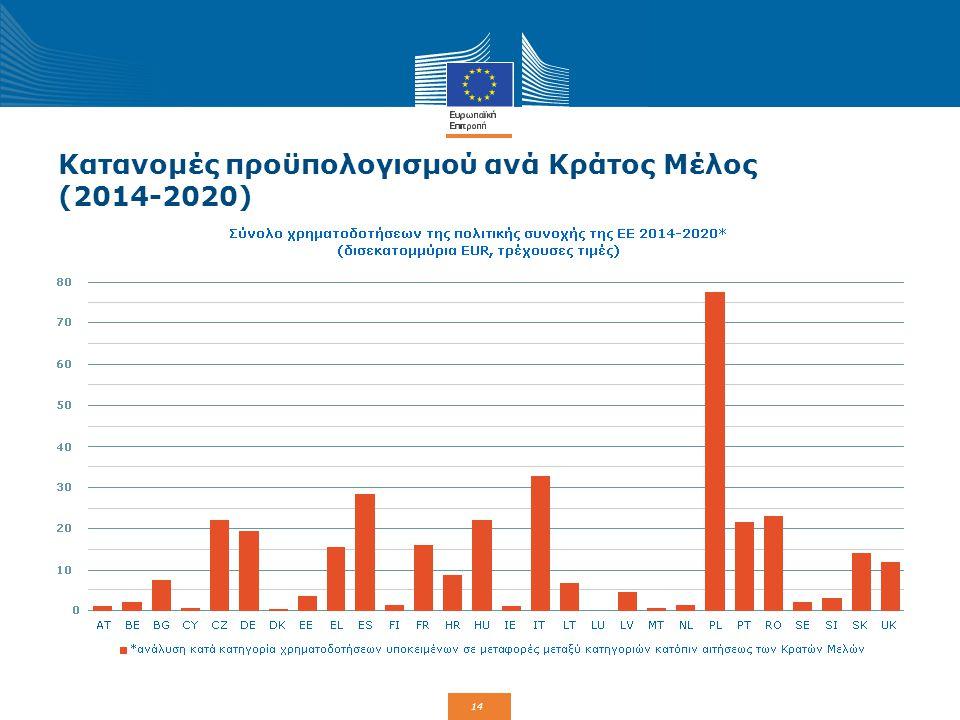 Κατανομές προϋπολογισμού ανά Κράτος Μέλος (2014-2020)