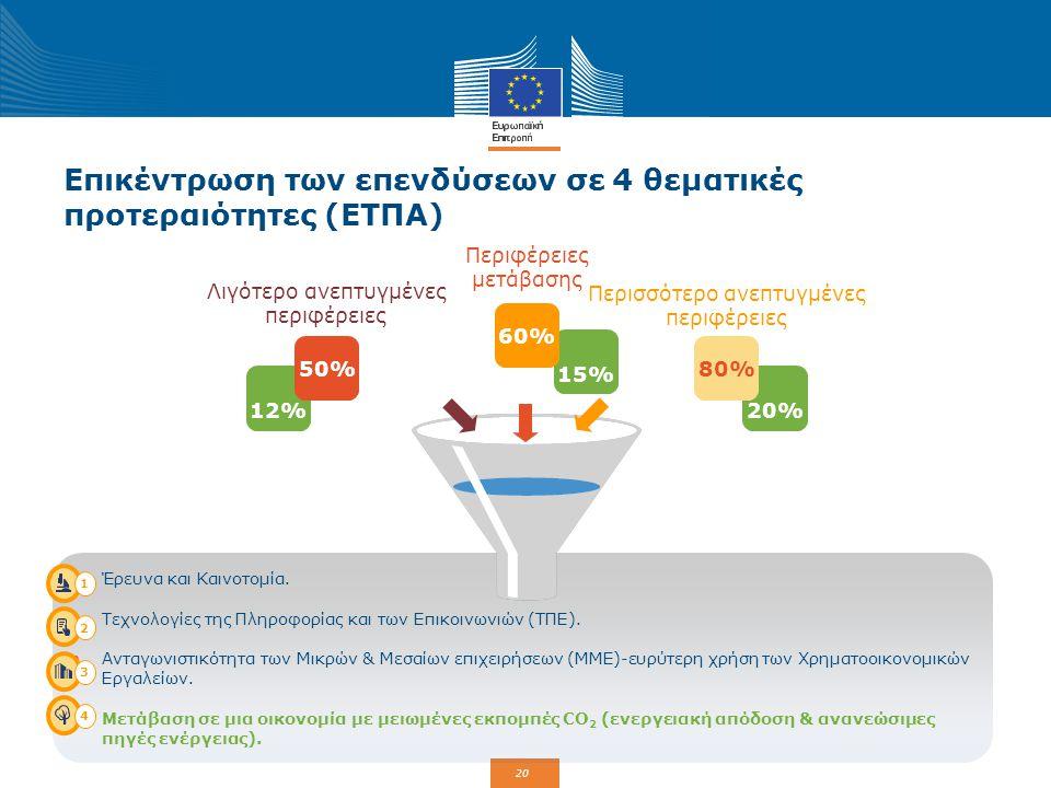 Επικέντρωση των επενδύσεων σε 4 θεματικές προτεραιότητες (ΕΤΠΑ)