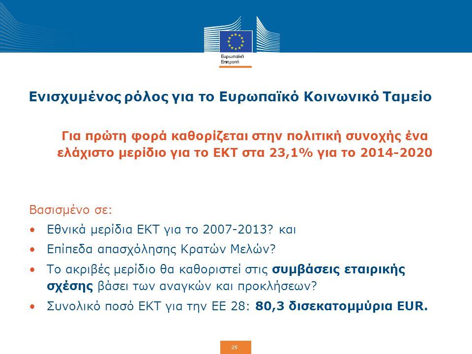 Ενισχυμένος ρόλος για το Ευρωπαϊκό Κοινωνικό Ταμείο